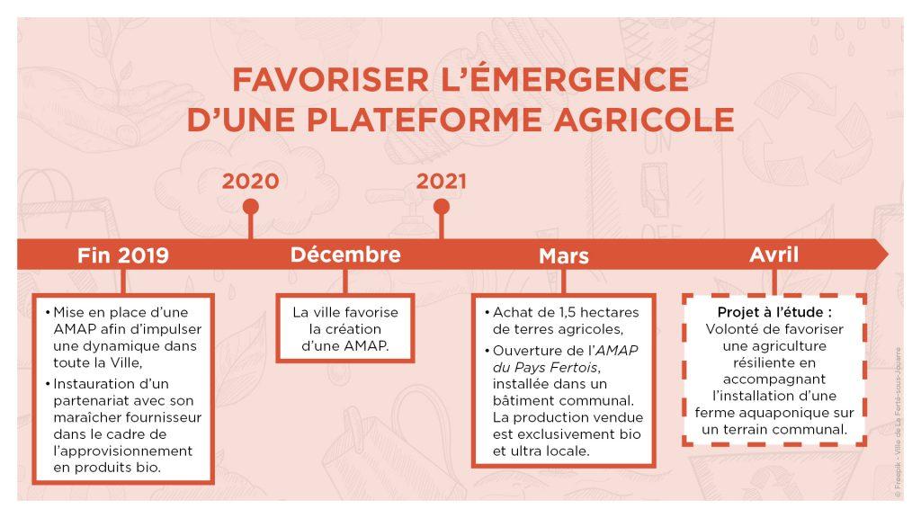 Favoriser l'émergence d'une plateforme agricole Fin 2019 : Mise en place d'une AMAP afin d'impulser une dynamique dans toute la Ville ; instauration d'un partenariat avec son maraîcher fournisseur dans le cadre de l'approvisionnement en produits bio. Décembre 2020 : La ville favorise la création d'une AMAP. Mars 2021 : Achat de 1,5 hectares de terres agricoles ; ouverture de l'AMAP du Pays Fertois, installée dans un bâtiment communal. La production vendue est exclusivement bio et ultra locale. Avril 2021 : Projet à l'étude : Volonté de favoriser une agriculture résilience en accompagnant l'installation d'une ferme aquaponique sur un terrain communal.