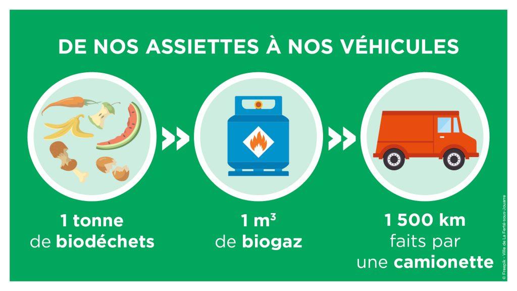 De nos assiettes à nos véhicules : 1 tonne de biodéchets = 1 m3 de biogaz = 1500km faits par une camionnette.